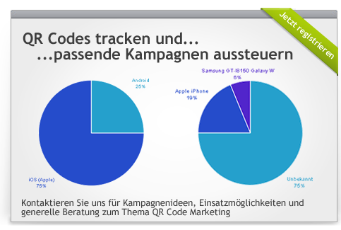 QR Statistiken & Tracking