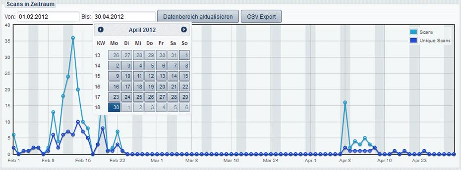 Statistik mit Datumsauswahl